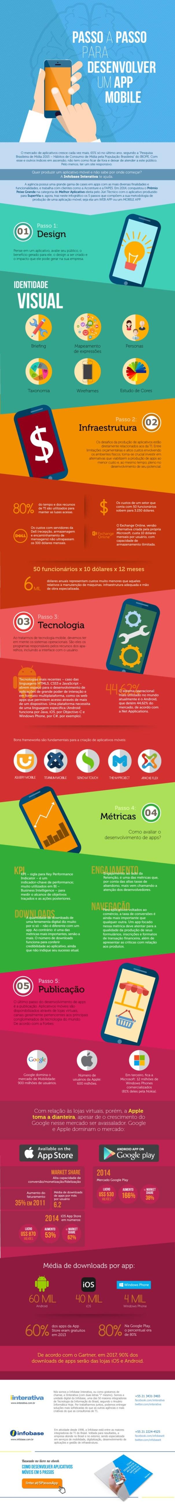 passo-a-passo-para-desenvolver-um-app-mobile-com-alterações1